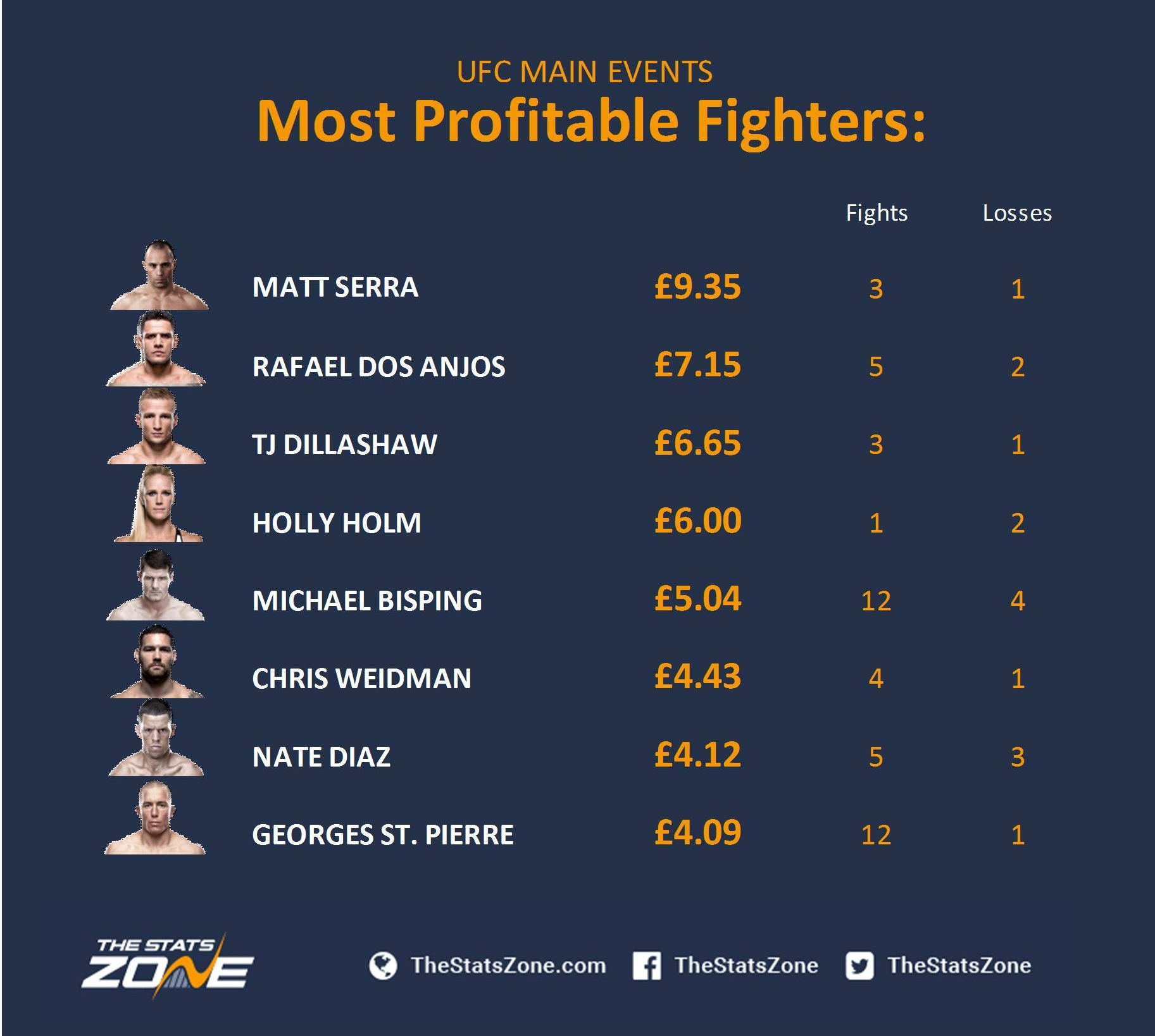 Profitable fighters