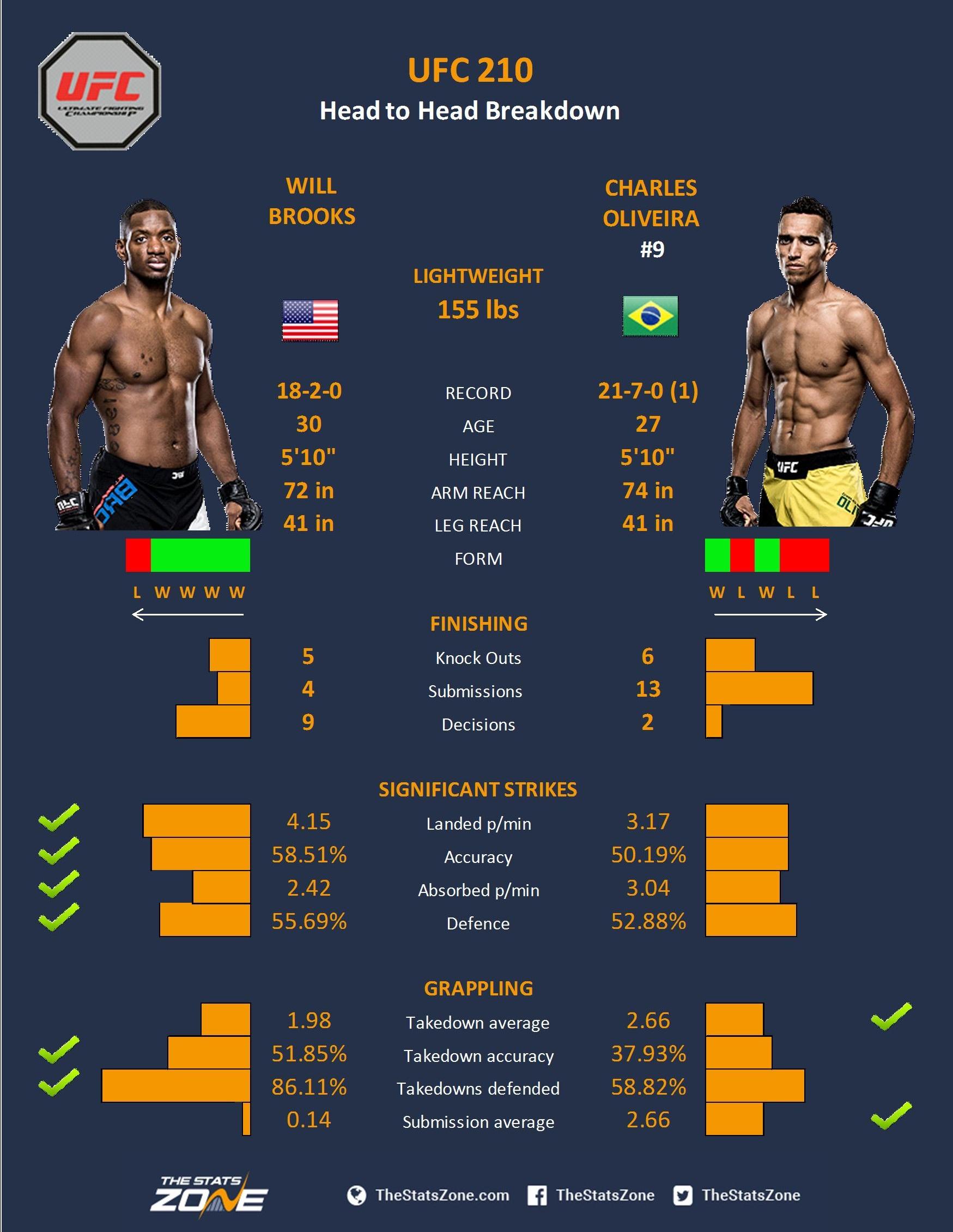 Brooks v Oliveira