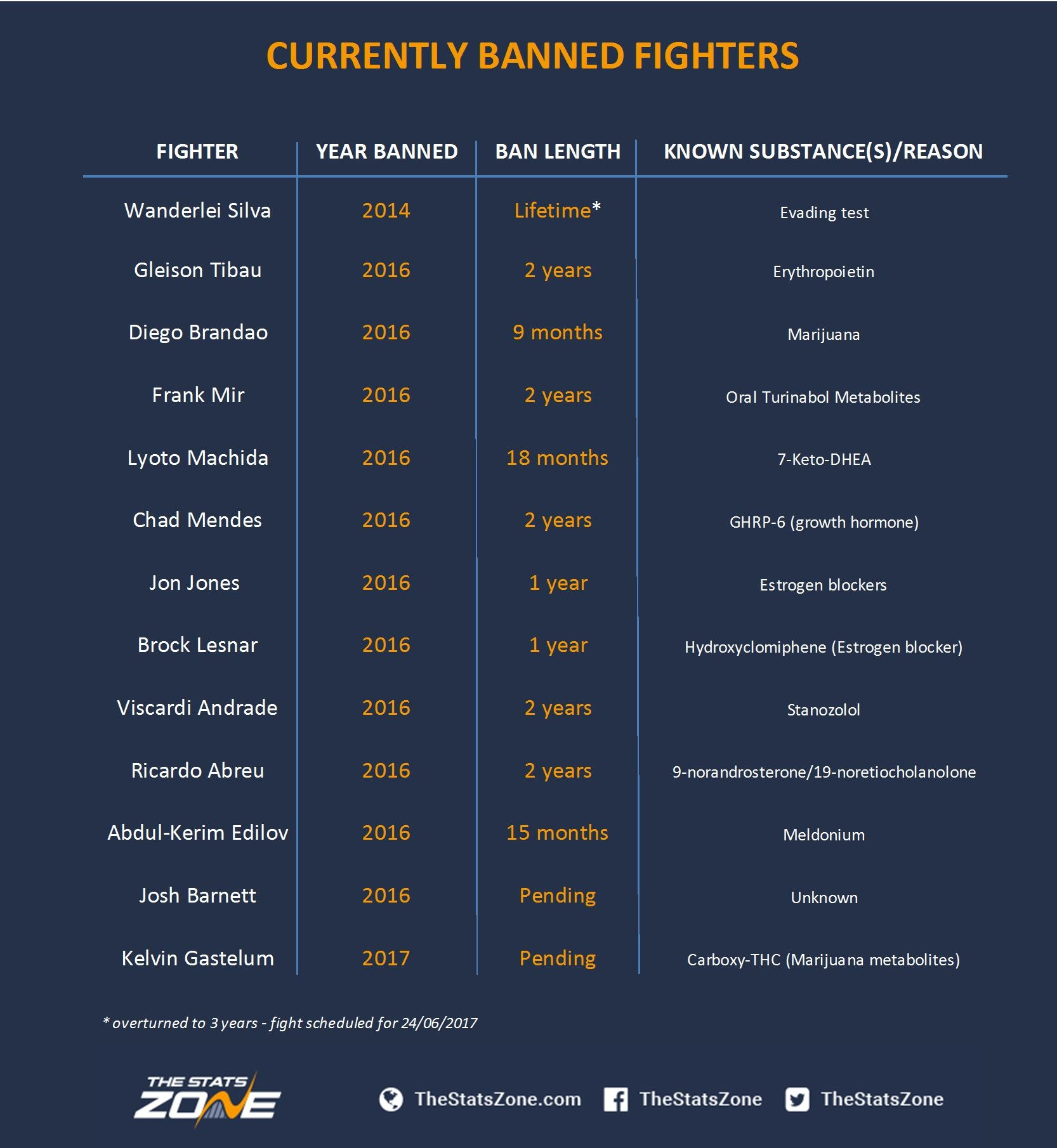 Currently banned fighters