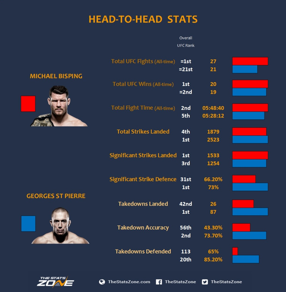 MB v GSP Head to Head Stats.jpg