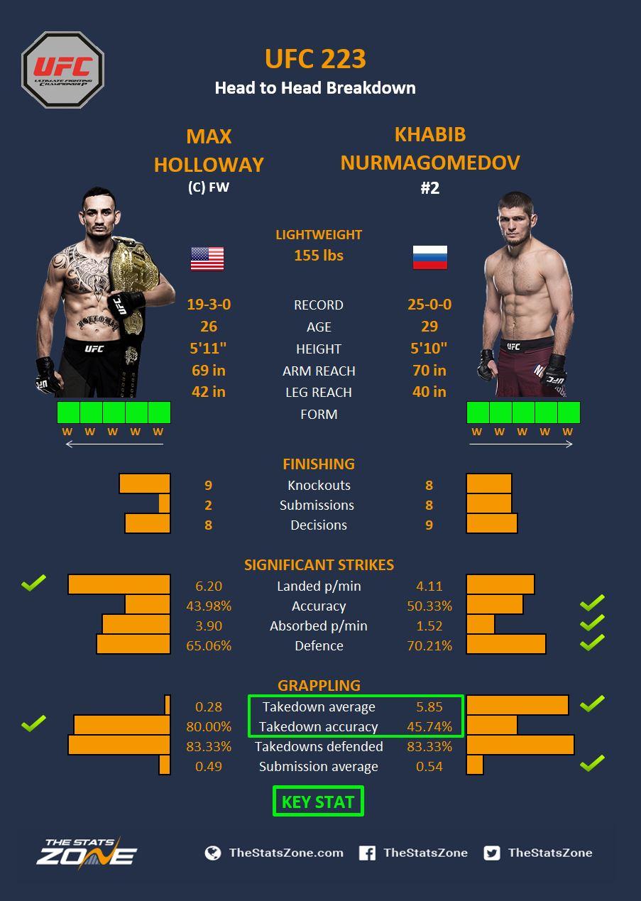 Holloway v Nurmagomedov.JPG