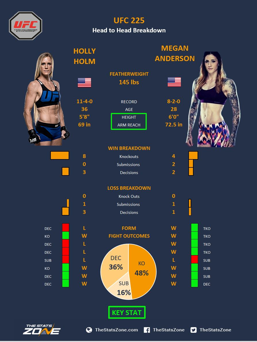 Holm vs Anderson.JPG