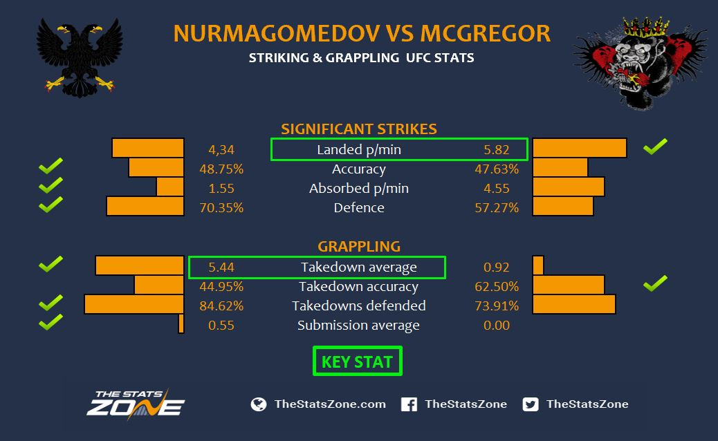 Khabib vs Conor - UFC stats.JPG