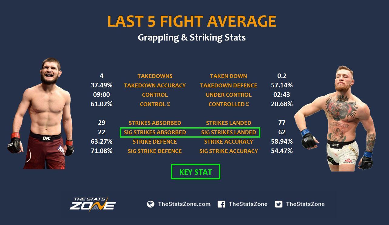 Khabib vs Conor - last 5 average.JPG