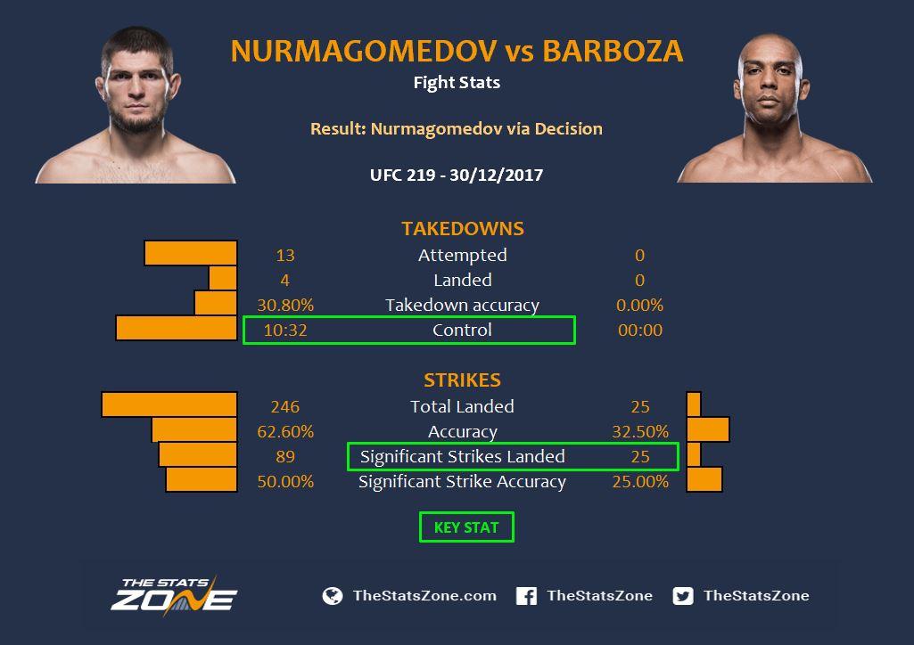Khabib vs Barboza.JPG