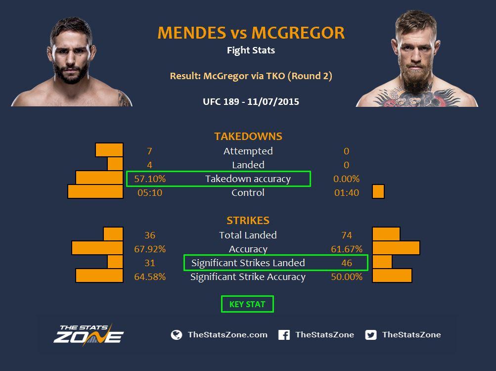 Mendes vs Conor.JPG