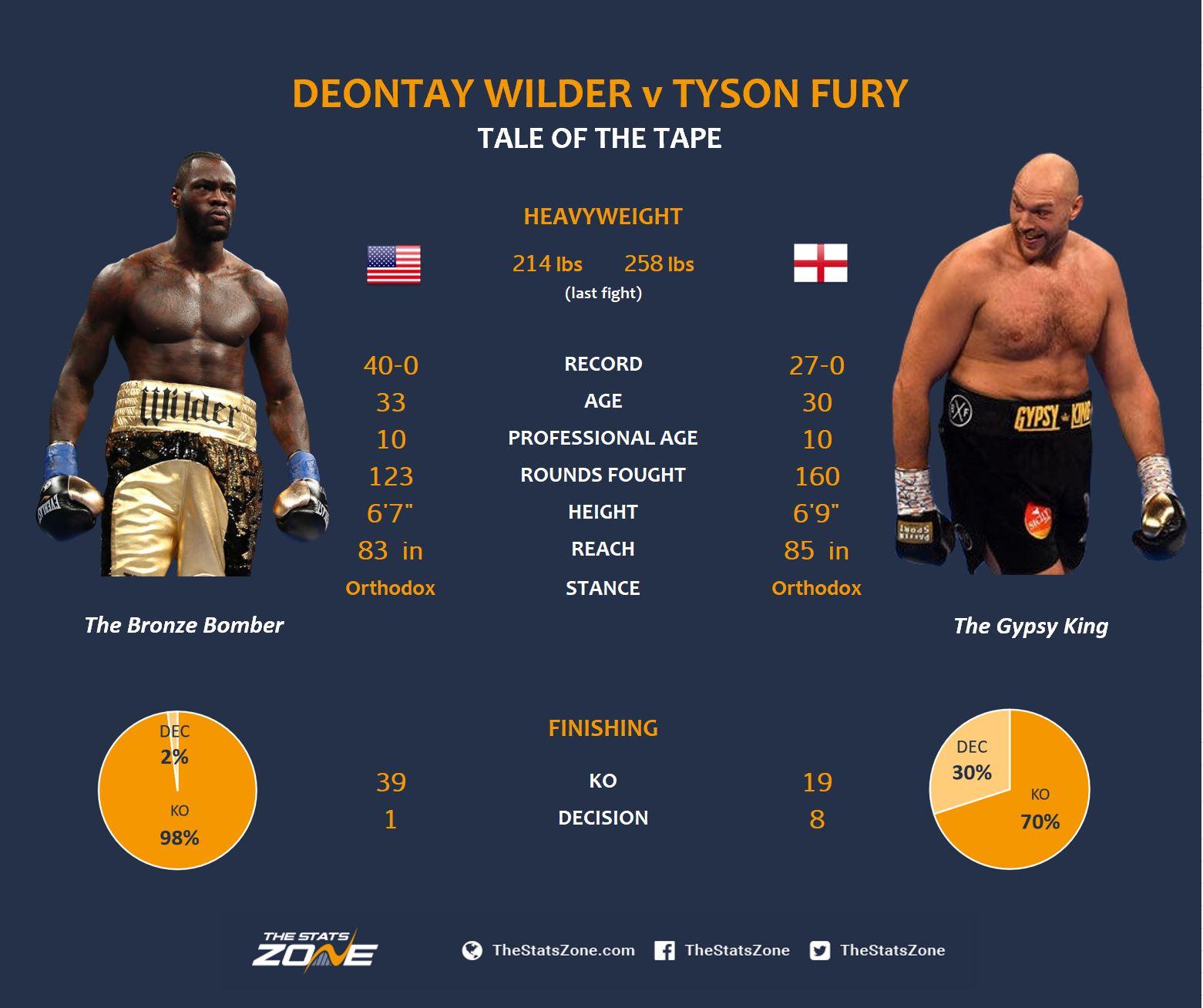 Wilder v Fury Tape.JPG
