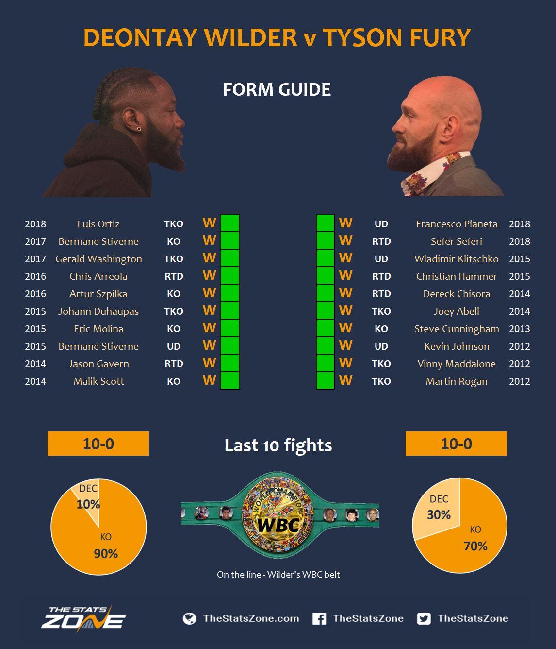 Wilder v Fury Form Guide.JPG