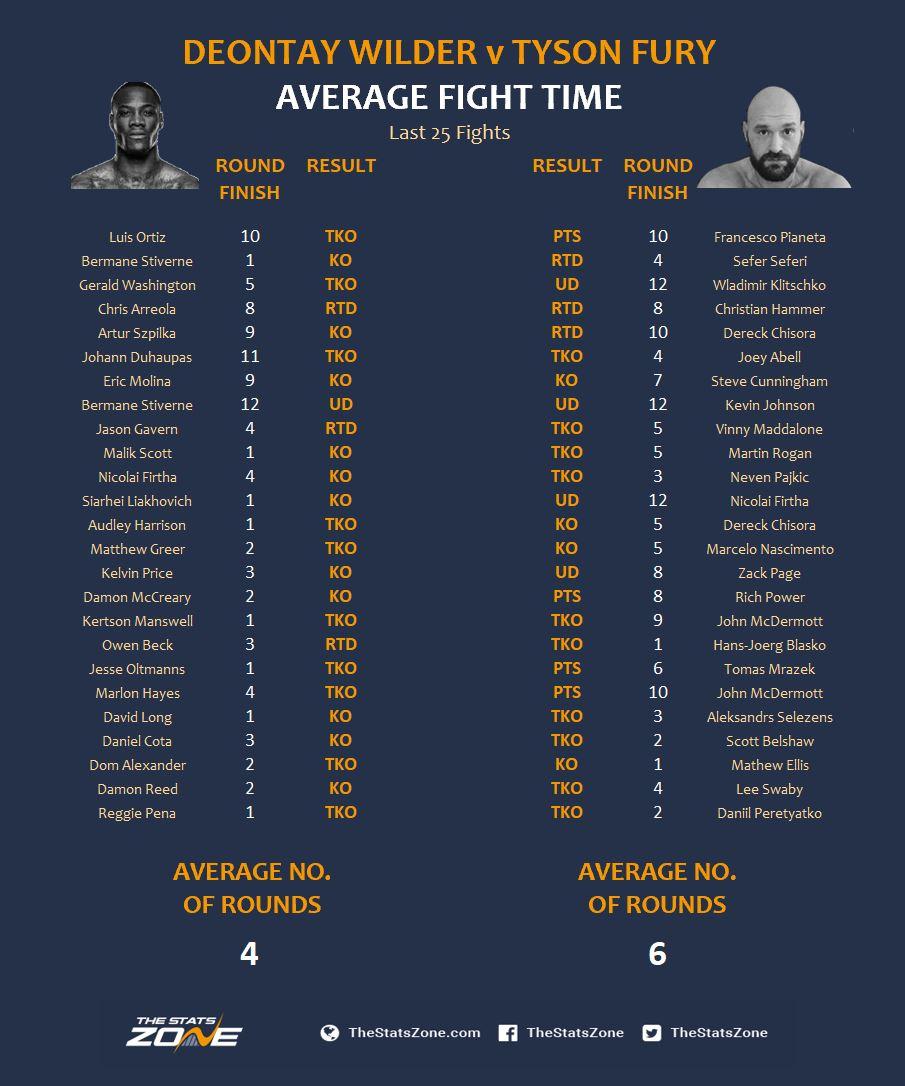 Wilder v Fury Average Fight Time.JPG