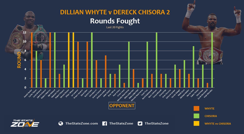 Whyte v Chisora Rounds Fought.JPG