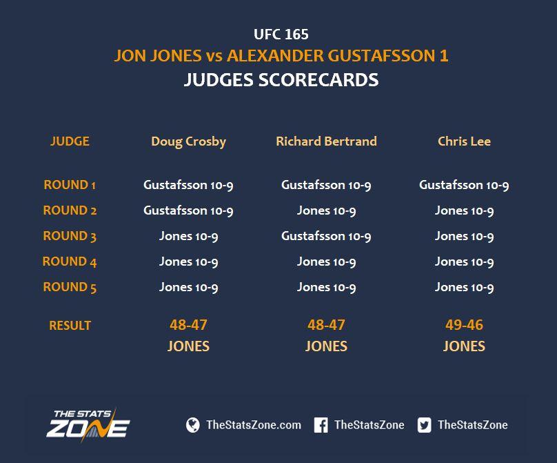 Jones v Gus Scorecards.JPG