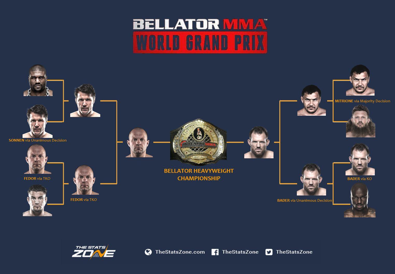 Bellator HW Bracket.JPG