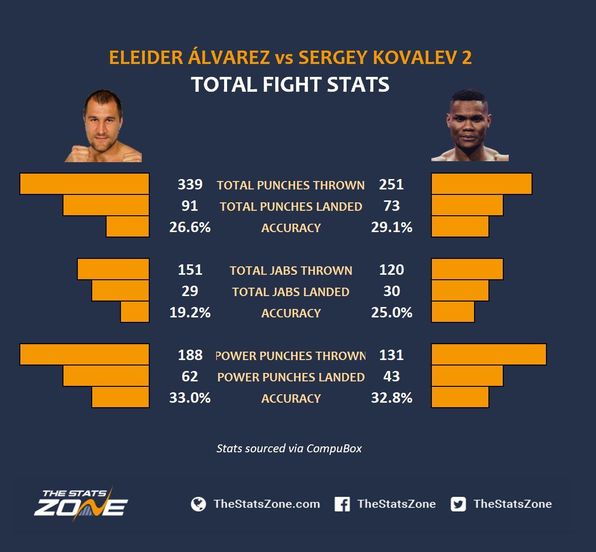EA v SK Total Fight Stats.JPG