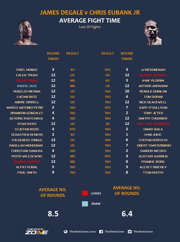 JD v CE Average Fight Time.JPG