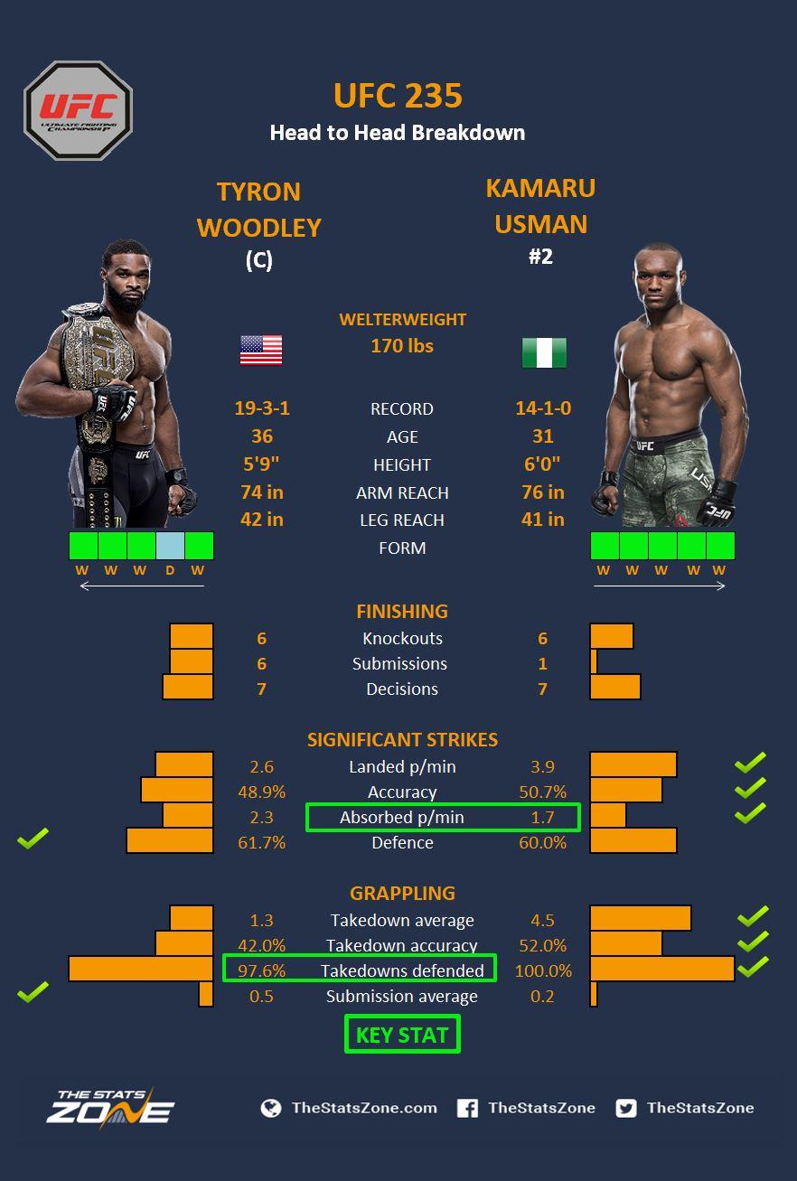 Woodley v Usman.JPG