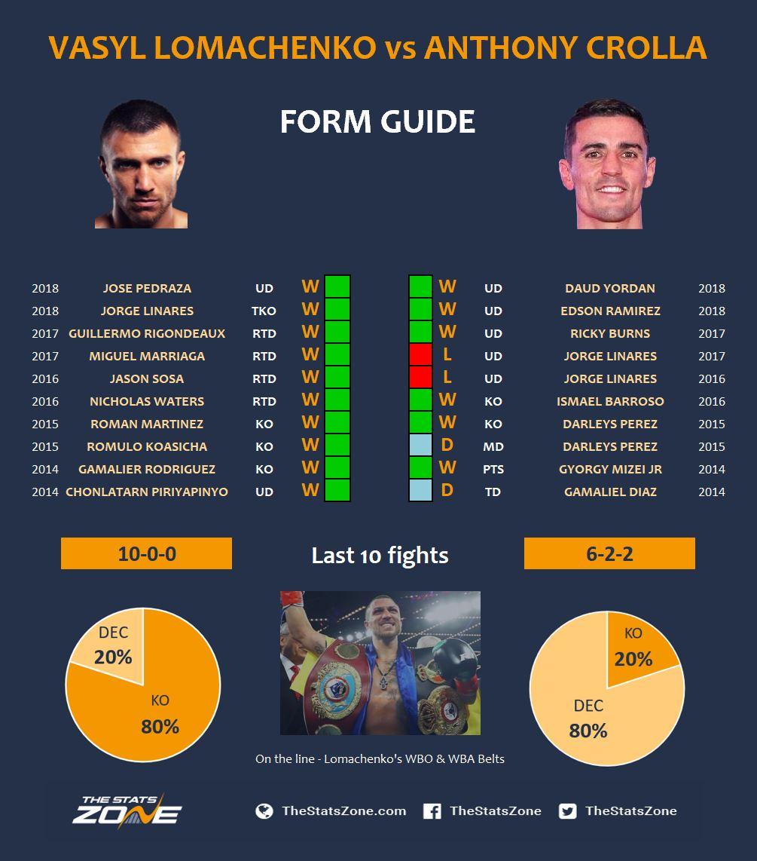 Lomachenko v Crolla Form Guide.JPG