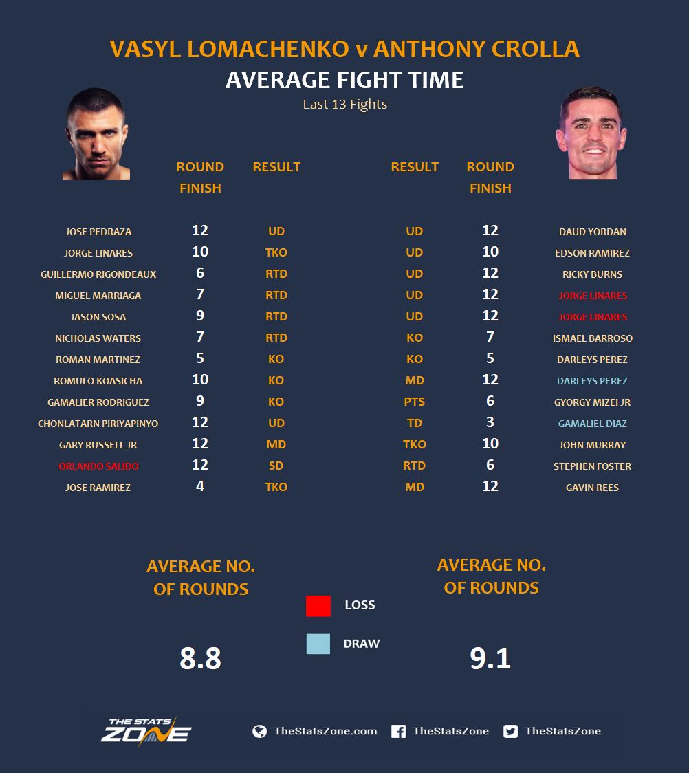 Lomachenko v Crolla Average Fight Time.JPG