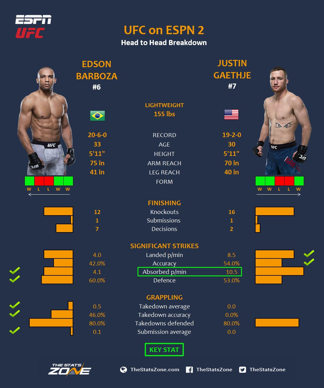 UFC on ESPN 2 - Philadelphia Breakdown & Prediction — Ewan Lavender