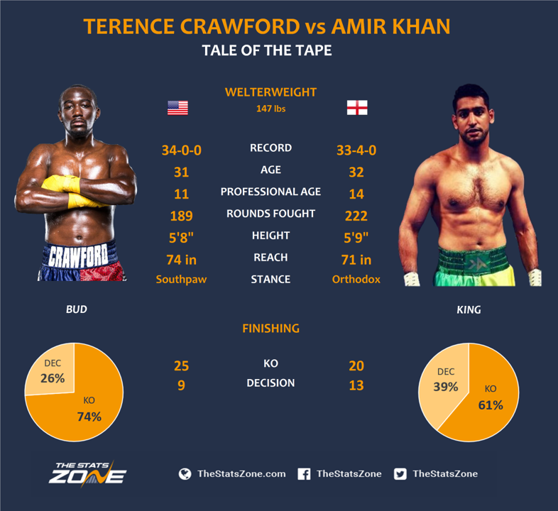 Crawford-vs-Khan-Tale-of-the-tape.png