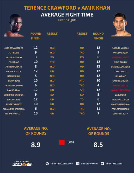 Crawford-vs-Khan-average-fight-time.png