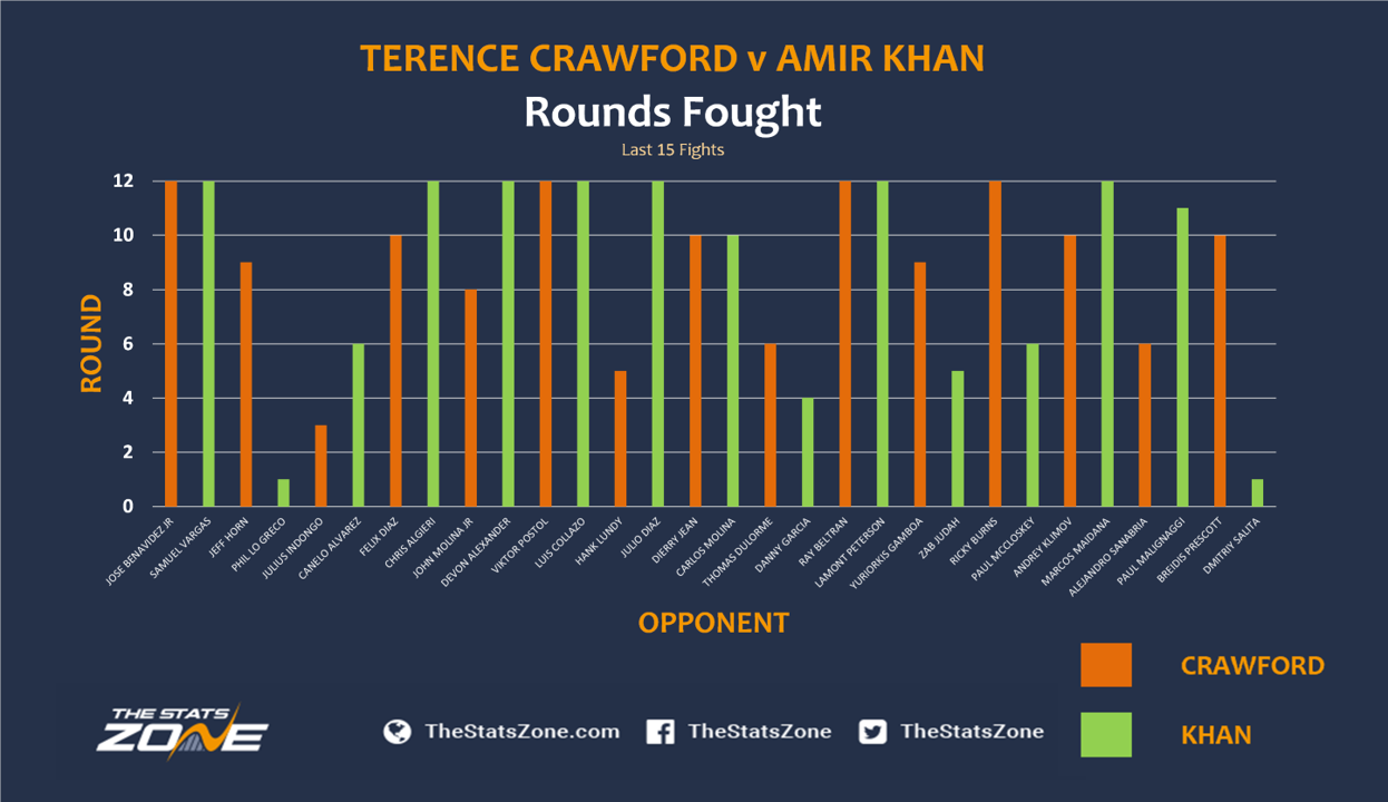 Crawford-vs-Khan-Rounds-Fought.png