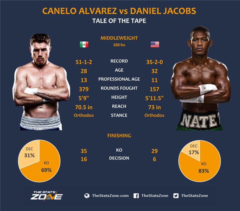 Canelo-Alvarez-vs-Daniel-Jacobs.png