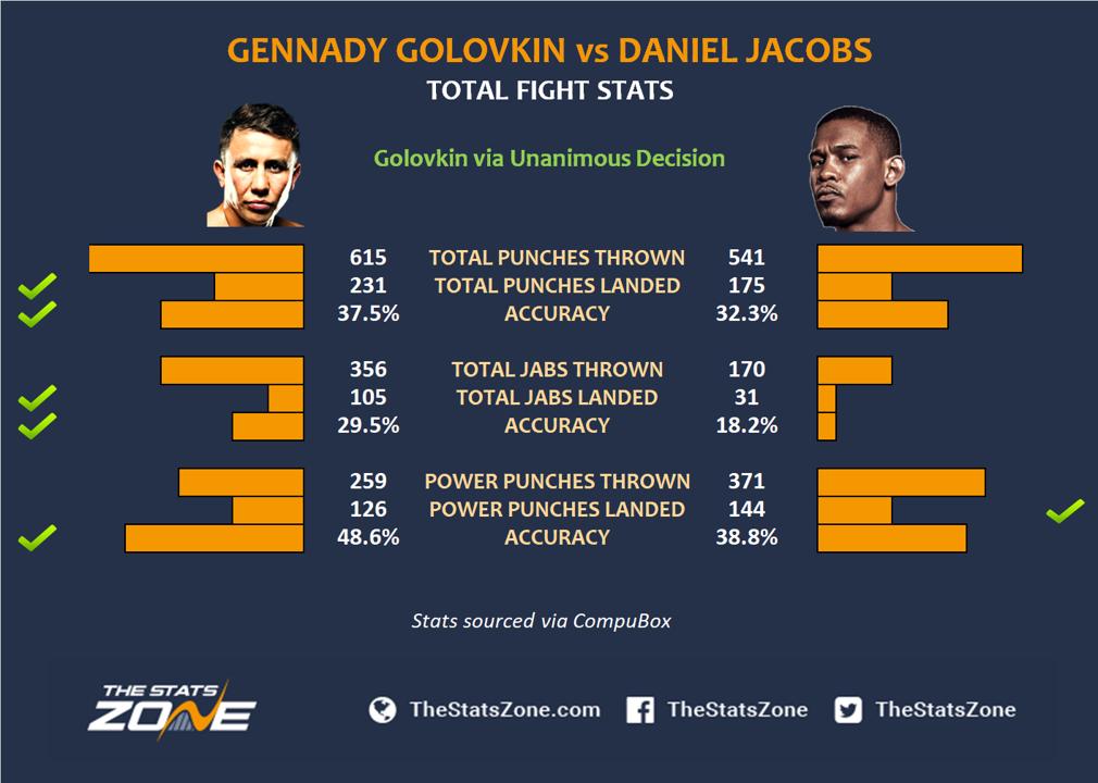 Gennady-Golovkin-vs-Daniel-Jacobs-stats (1).png