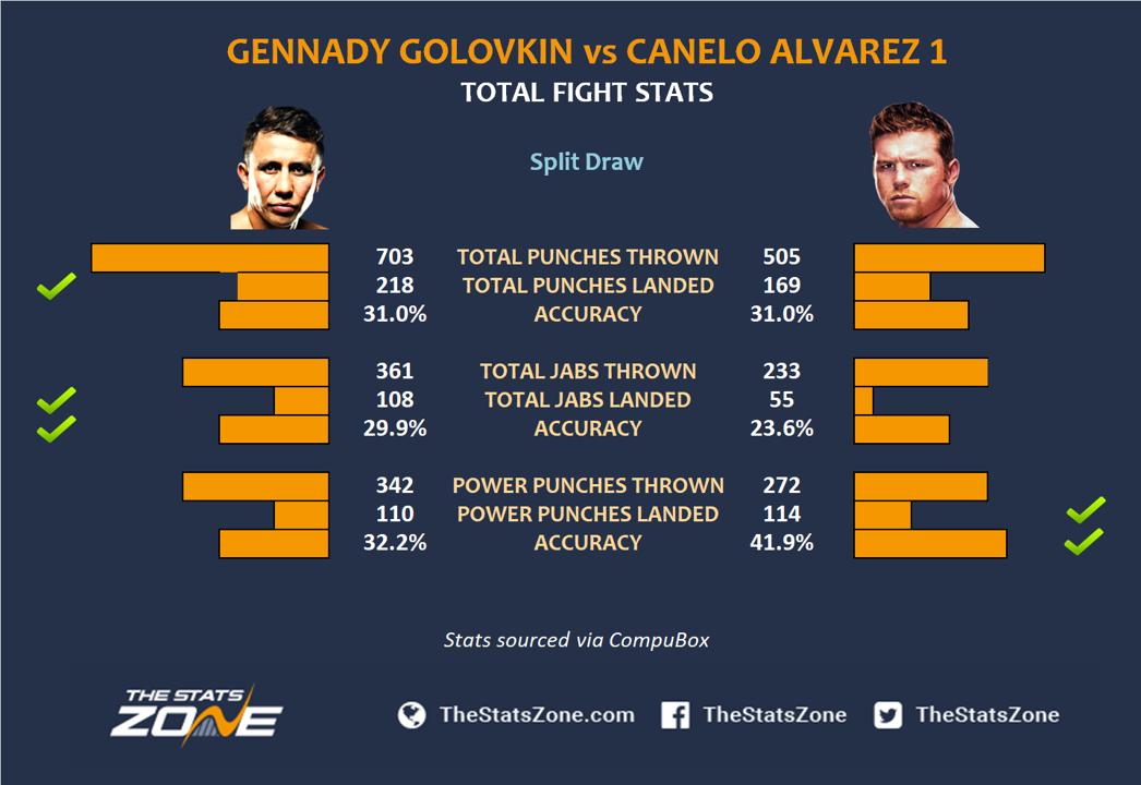 Gennady-Golovkin-vs-Canelo-Alvarez-1-stats.png