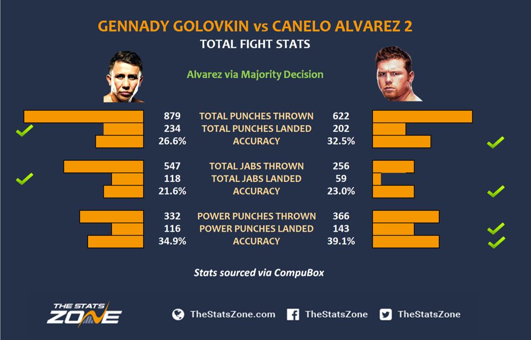 Gennady-Golovkin-vs-Canelo-Alvarez-2-stats.png