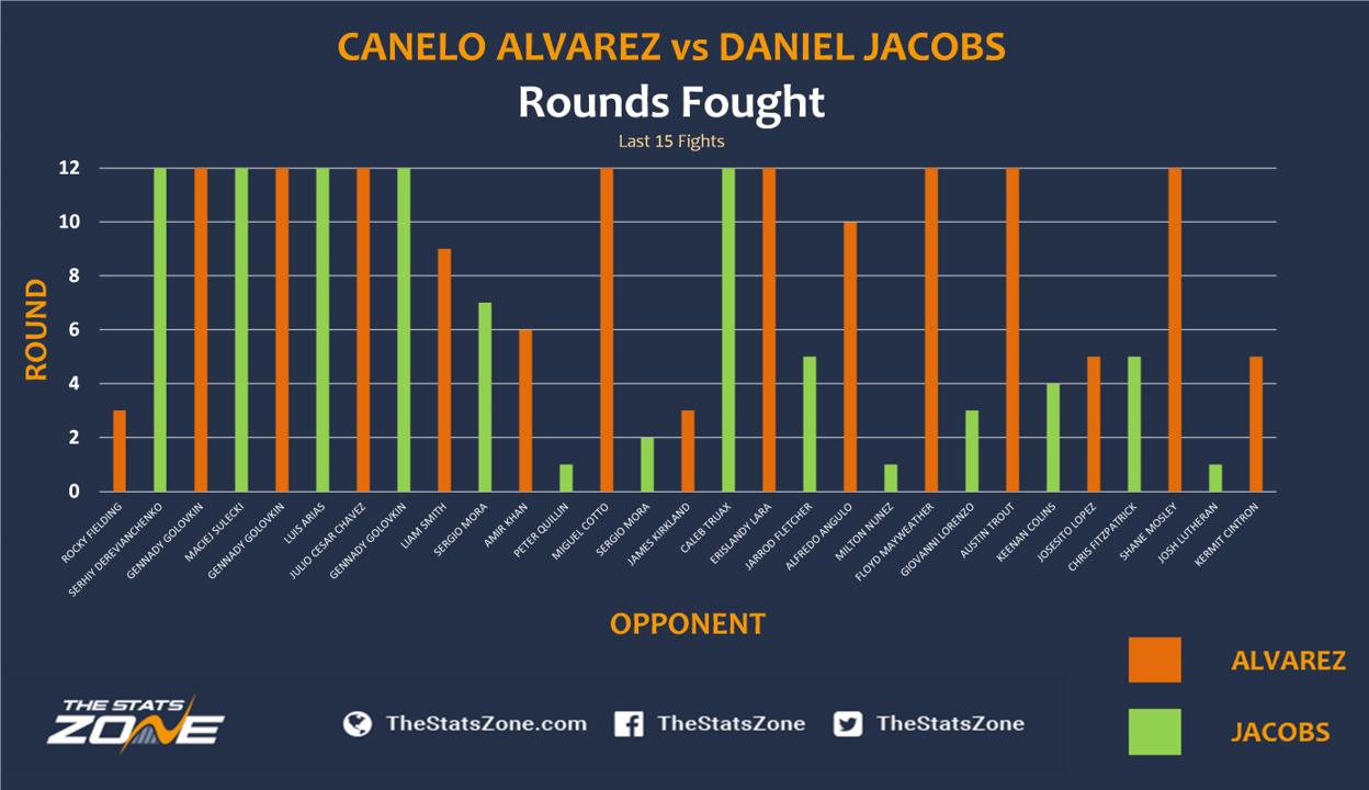 Canelo-Alvarez-vs-Daniel-Jacobs-rounds-fought.png