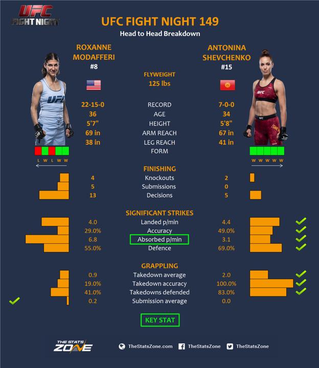 Roxanne-Modaferri-vs-Antonina-Shevchenko.png