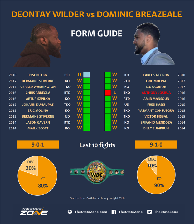 Deontay-Wilder-vs-Dominic-Breazeale-form.png