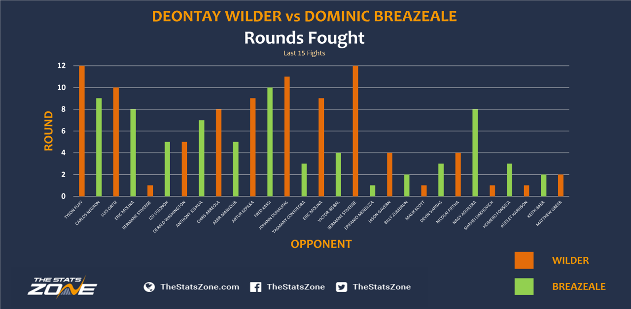 Deontay-Wilder-vs-Dominic-Breazeale-rounds.png