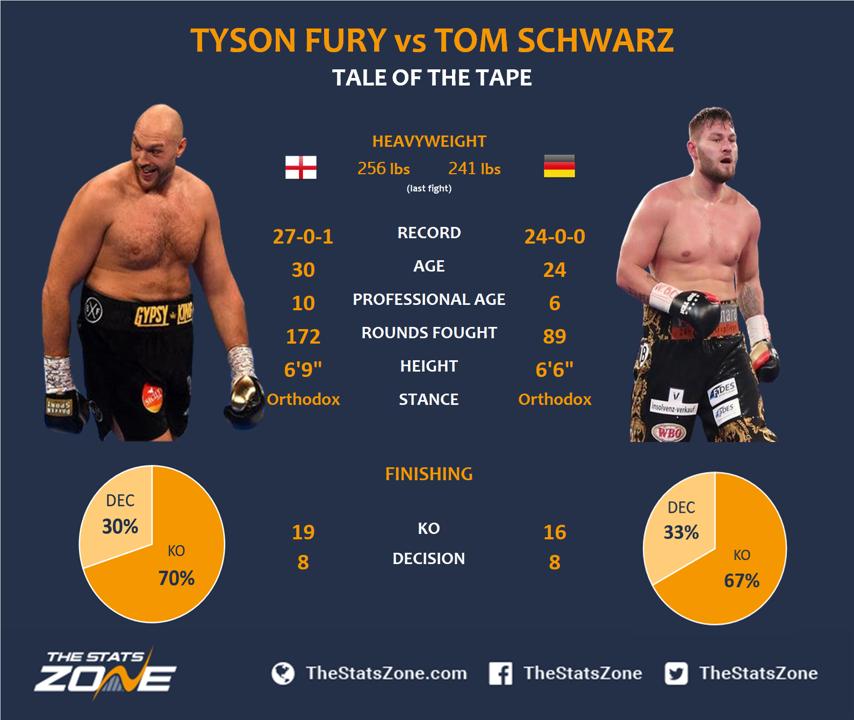 1.-Tyson-Fury-vs-Tom-Schwarz.png