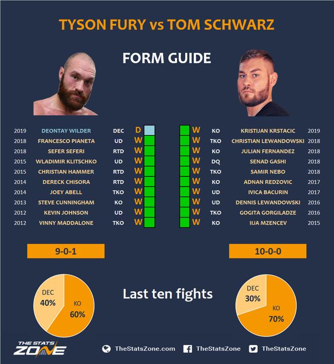 2.-Tyson-Fury-vs-Tom-Schwarz.png
