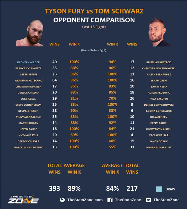3.-Tyson-Fury-vs-Tom-Schwarz.png