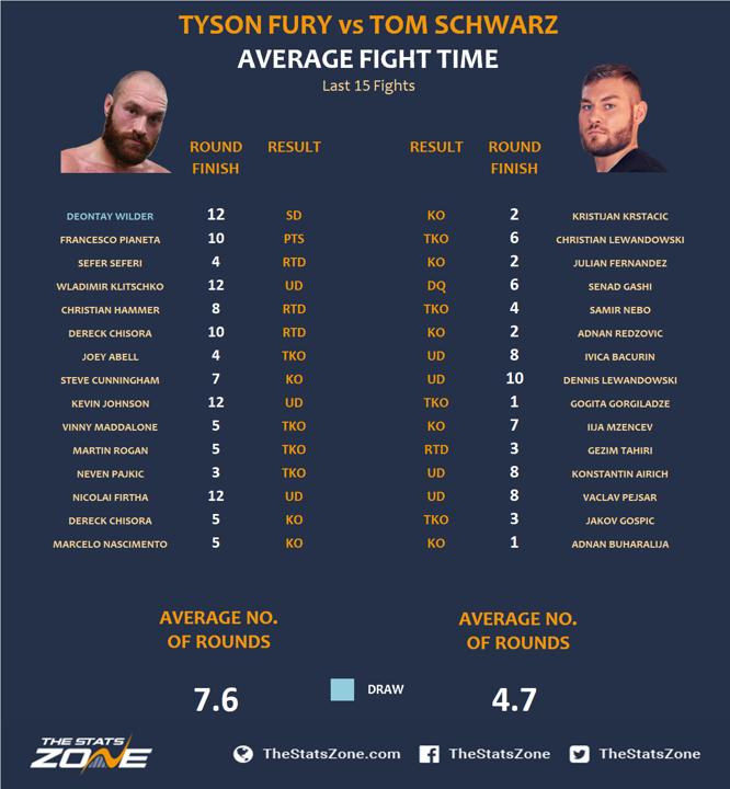4.-Tyson-Fury-vs-Tom-Schwarz.png