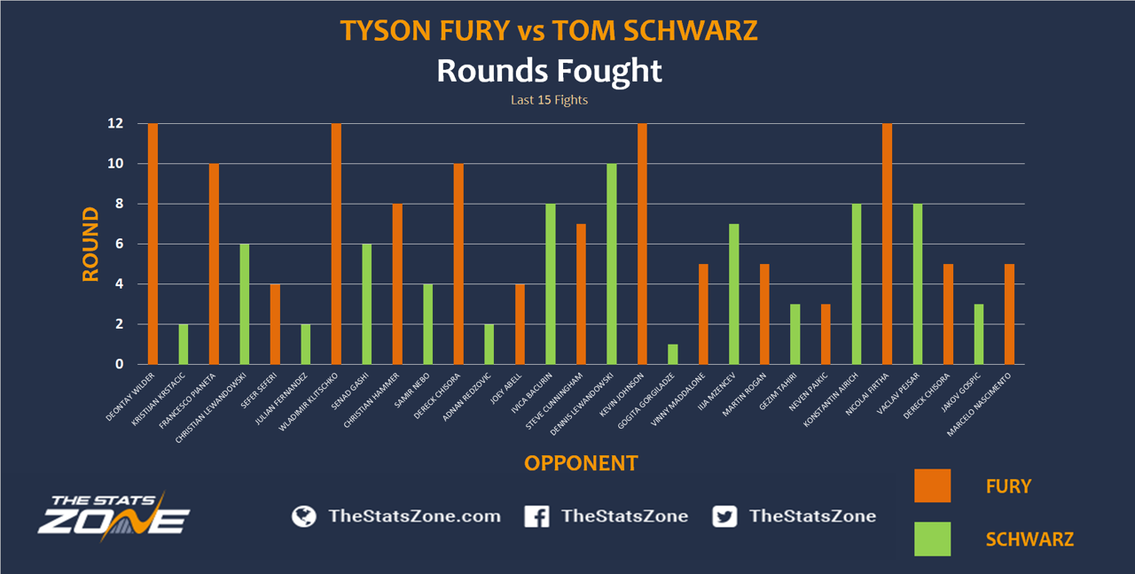 5.-Tyson-Fury-vs-Tom-Schwarz.png