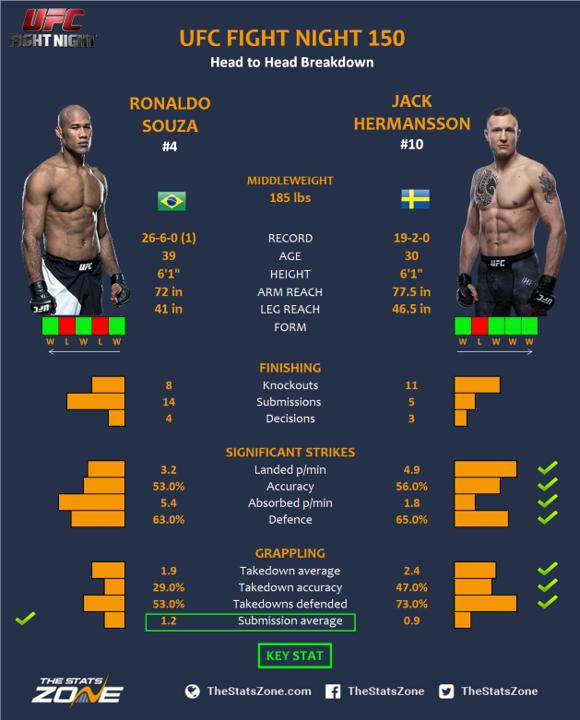 UFC-Fight-Night-150-Ronaldo-Souza-vs-Jack-Hermansson.png