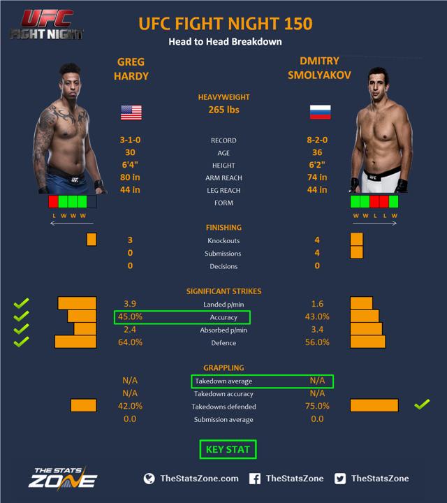 UFC-Fight-Night-150-Greg-Hardy-vs-Dmitry-Smolyakov.png