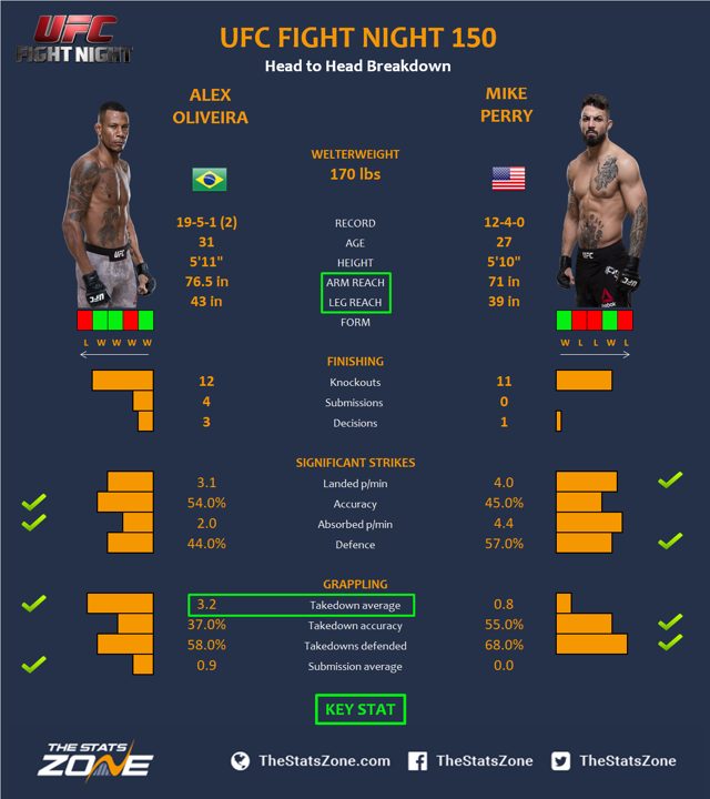 UFC-Fight-Night-150-Alex-Oliveira-vs-Mike-Perry.png
