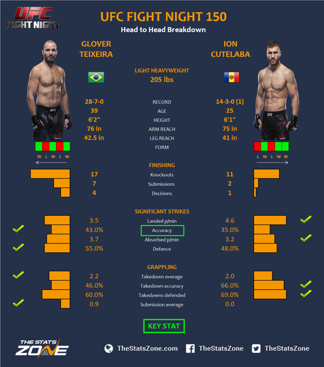 UFC-Fight-Night-150-Glover-Teixeira-vs-Ion-Cutelaba.png