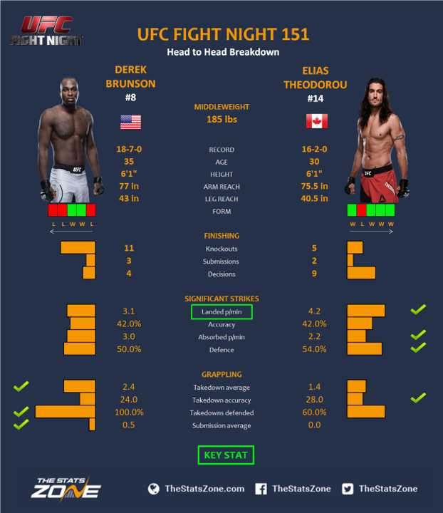 UFC-Fight-Night-151-Derek-Brunson-vs-Elias-Theodorou.png