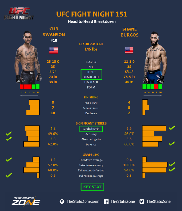UFC-Fight-Night-151-Cub-Swanson-vs-Shane-Burgos.png