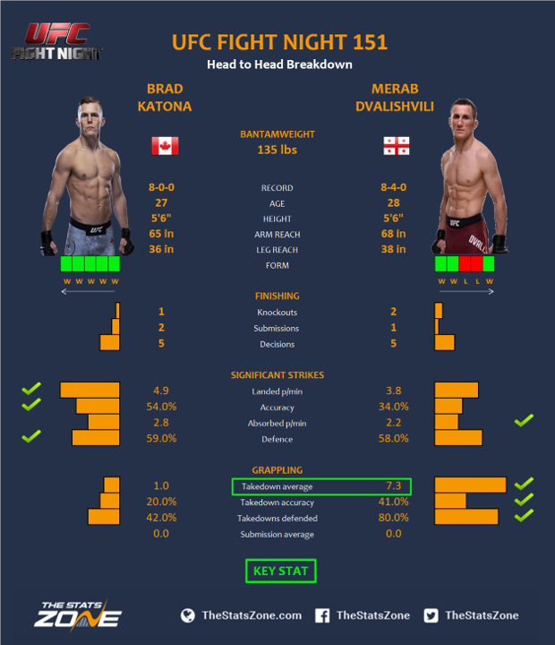 UFC-Fight-Night-151-Brad-Katona-vs-Merab-Dvalishvili.png