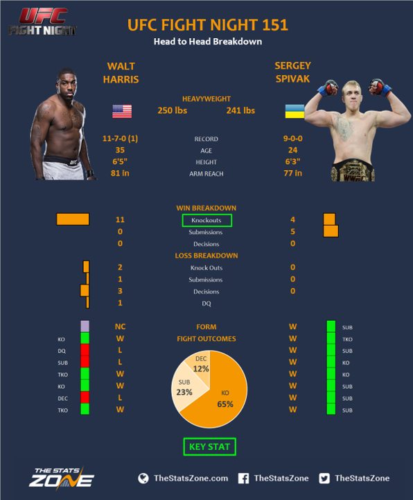 UFC-Fight-Night-151-Walt-Harris-vs-Sergey-Spivak.png