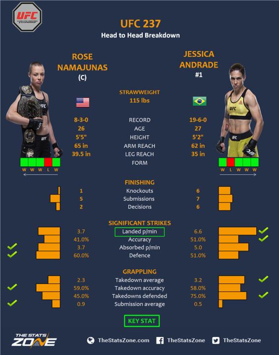 UFC-237-Rose-Namajunas-vs-Jessica-Andrade.png