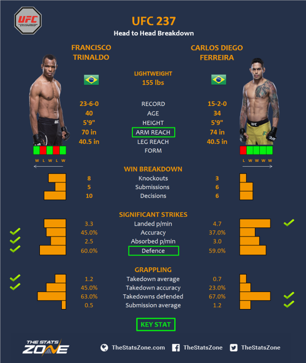 UFC-237-Francisco-Trinaldo-vs-Carlos-Diego-Ferreira.png