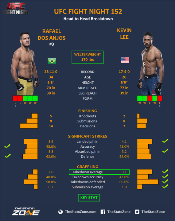 UFC-Fight-Night-152-Rafael-dos-Anjos-vs-Kevin-Lee.png