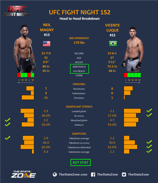 UFC-Fight-Night-152-Neil-Magny-vs-Vicente-Luque.png